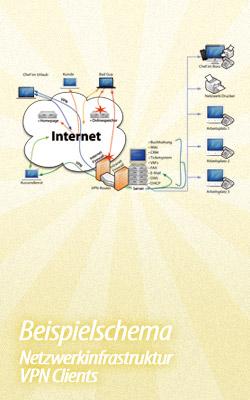 Beispielschema - Netzwerkinfrastruktur mit externen VPN-Clients